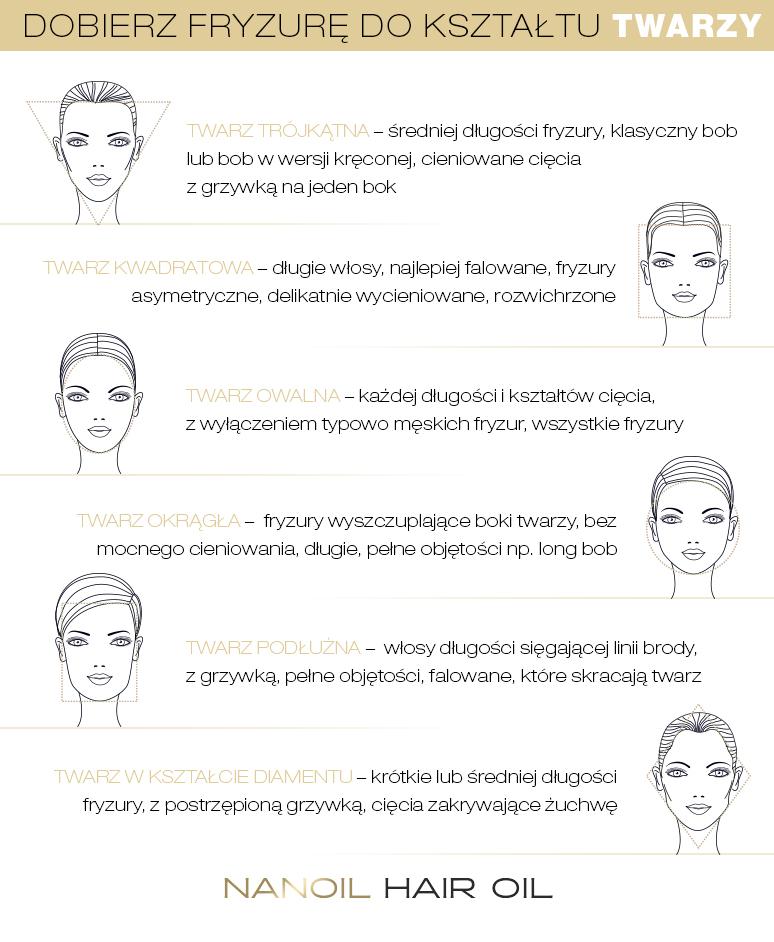 Fryzura A Kształt Twarzy Jak ścinać I Upinać Włosy Aby